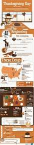 why was thanksgiving first celebrated best 25 thanksgiving facts ideas on pinterest thanksgiving fun