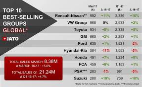 renault nissan with mitsubishi renault nissan alliances eyeing top of the world
