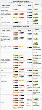 color codes wiring color codes infographic color codes electronics textbook