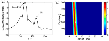 sensors free full text joint estimation of source range and