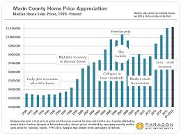 California Real Estate Market Marin And Sonoma Real Estate Report Paragon
