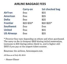 frontier baggage fees increased enforcement of carry on bag limits may cure this suitcase