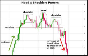 pola pattern adalah trading dengan pola head and shoulders kerjaforex com