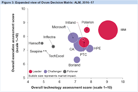 ibm named market leader in ovum decision matrix selecting an