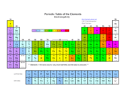 The Elements Of The Periodic Table Periodic Table With Common Ionic Charges