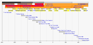 Art And Design Movements Timeline Classical Antiquity Wikipedia