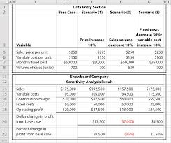 Sensitivity Analysis Excel Template Cost Volume Profit Models For Sensitivity Analysis