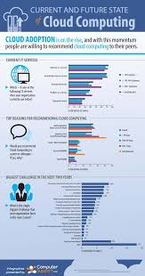 http www current great infographic current and future state of cloud computing