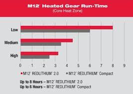 Milwaukee M12 12 Volt Lithium Ion Cordless Black Heated Hand