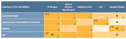 Investment Banking League Tables Working For Goldman Sachs Jpm Citi Baml And Morgan Stanley