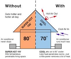 do whole house fans work attic whole house fan installs central nj union clark