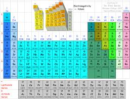 los alamos periodic table chmistry links