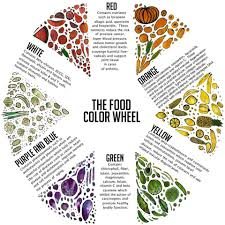 color food chart 28 images food sciences why food additives