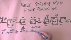 Value Stream Map Keith Hoey U0026 Associates Value Stream Mapping Construction
