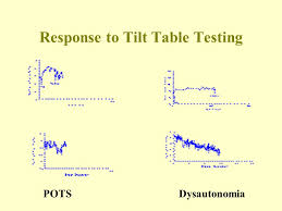 tilt table test pots syncope mechanisms and management john telles md facc august 9 ppt