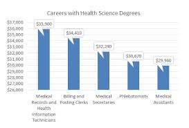 what to get a for s what can you do with a health science bachelor degree