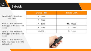 ask e bid part 10 what is bid ask and spread