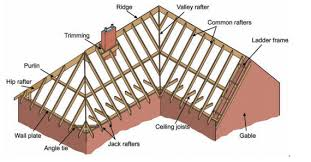 Hip Style Roof Design Double Pitched Roof