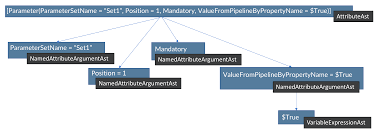 powershell quote list abstractsyntaxtree based powershell obfuscation