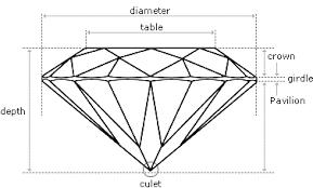 Diamond Depth And Table Diamond Cut Learn About Cut Of Diamonds U0026 Cut Grade