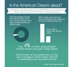 is the american dream dead al jazeera america