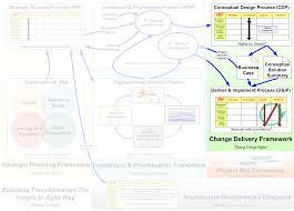 change delivery framework fragile to agile