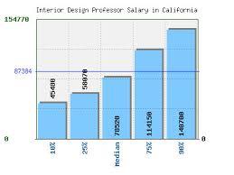 home interior designer salary amazing ideas tremendous 3 home interior design salary average of a