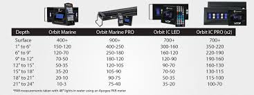 current usa orbit marine aquarium led light how much par and what wavelength does the orbit marine led produce