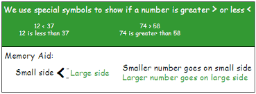 comparing numbers greater than and less than
