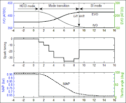 si e v o b figure 12 combustion mode transition strategy from hcci to si ivo