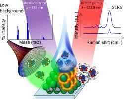 resolucion organica 5544 de 2003 notinet ramassays synergistic enhancement of plasmon free raman scattering