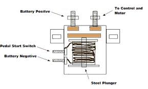 yamaha g1 golf cart solenoid wiring diagram u2013 the wiring diagram