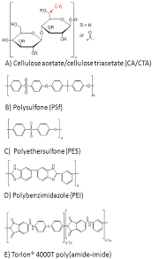 Vitrificateur No Visible Polymers Free Full Text Pressure Retarded Osmosis And Forward