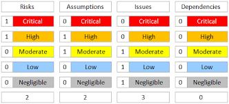 raid log continuous improvement toolkit