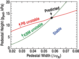 Dark Matter Pedestal Improved Understanding Of Physics Processes In Pedestal Structure