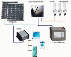 home solar power system design off grid solar system wiring