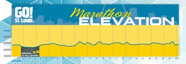 Saint Louis Zip Code Map by Saint Louis Running Event Details Go St Louis