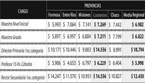sueldos de maestras de primaria aos 2016 diario epoca aseguran que el salario docente correntino es el