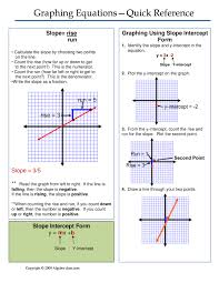 one page notes worksheet for the graphing equations unit