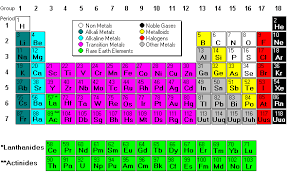 Periodic Table With Key Mrs Coon U0027s Chemistry Classroom