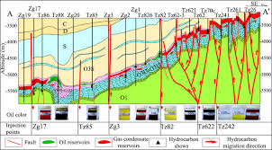 analysis of secondary migration of hydrocarbons in the ordovician