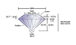Diamond Depth And Table What Is An Ideal Cut Round Brilliant Diamond
