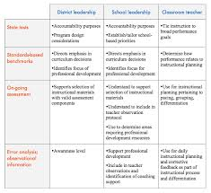 literacy how data driven differentiated instruction