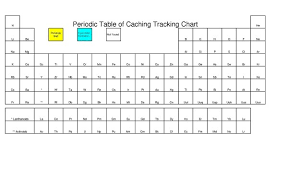Getting To Know The Periodic Table Worksheet Gc2v8zz Periodic Table Of Caching Challenge Unknown Cache In