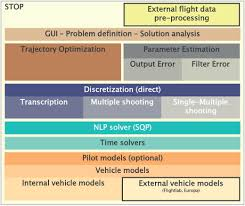 global solution of optimization problems in rotorcraft flight