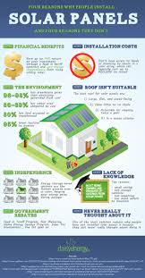 4 reasons why people install solar panels and 4 reasons why they
