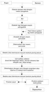 mengenal batako sebagai pengganti dinding bata home design and ideas