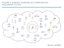 Chp 180 Enabling Smart Energy Communities Tm Forum Inform