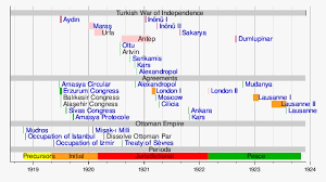 template timeline of the turkish war of independence wikipedia