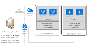 azure virtual machines planning and implementation for sap